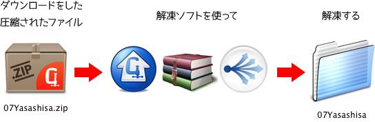 フォントの解凍ソフト